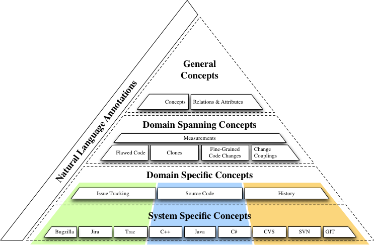 The SEON Overview Pyramid